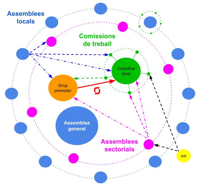Organigrama del Moviment per un Procés Constituent